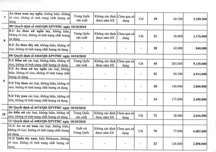 Ngày 24/7/2020, đấu giá tang vật, phương tiện vi phạm hành chính bị tịch thu tại TPHCM ảnh 5