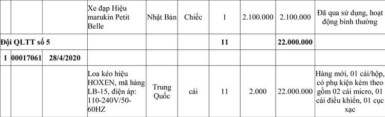 Ngày 15/7/2020, đấu giá tài sản tịch thu sung quỹ Nhà nước tại tỉnh Quảng Bình ảnh 3