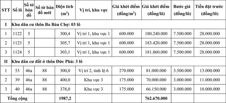 Ngày 14/8/2020, đấu giá quyền sử dụng đất tại huyện Phong Điền, tỉnh Thừa Thiên Huế ảnh 1