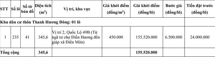 Ngày 14/8/2020, đấu giá quyền sử dụng đất tại huyện Phong Điền, tỉnh Thừa Thiên Huế ảnh 4