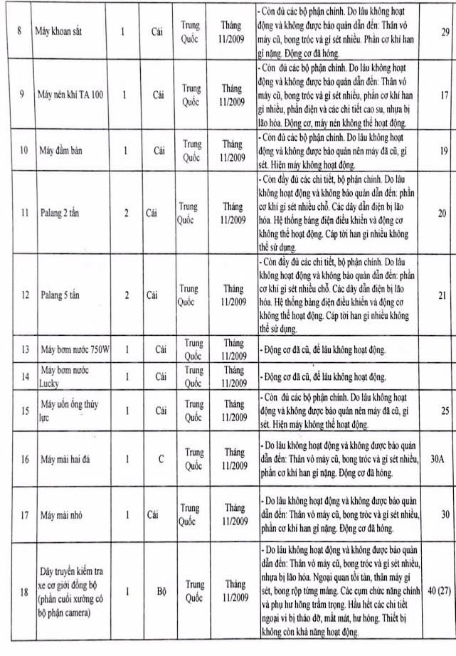 Ngày 30/7/2020, đấu giá quyền sử dụng đất, công trình kiến trúc và máy móc sản xuất lắp ráp ô tô tại huyện Hậu Lộc, tỉnh Thanh Hóa ảnh 2
