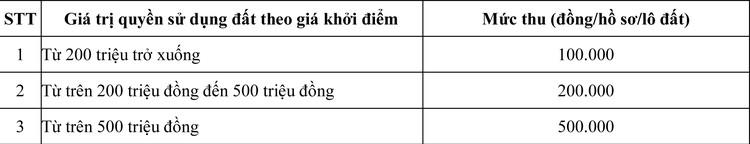 Ngày 3/8/2020, đấu giá quyền sử dụng đất tại huyện Bù Gia Mập, tỉnh Bình Phước ảnh 1