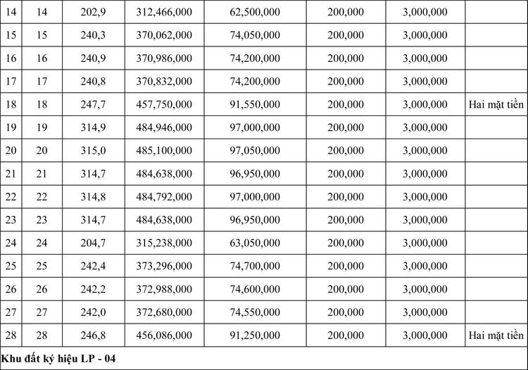 Ngày 7/8/2020, đấu giá quyền sử dụng đất tại huyện Krông Nô, tỉnh Đăk Nông ảnh 2