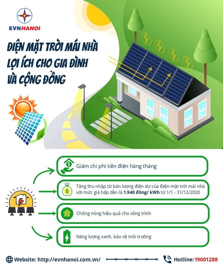 """Người dân có thể """"bán điện"""" lại cho """"Nhà đèn"""" từ hệ thống điện mặt trời mái nhà ảnh 1"""