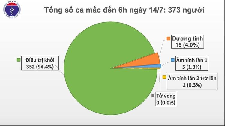 Ghi nhận thêm một ca mắc Covid-19 từ Nga về nước, Việt Nam có 373 ca nhiễm ảnh 1