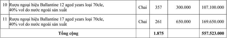 Ngày 30/7/2020, đấu giá tang vật vi phạm hành chính bị tịch thu sung công quỹ tại tỉnh Quảng Trị ảnh 3