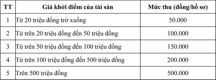 Ngày 31/7/2020, đấu giá Dây cáp điện ngầm trung thế tại tỉnh An Giang ảnh 1