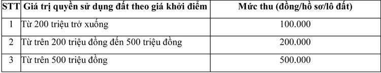 Ngày 7/8/2020, đấu giá quyền sử dụng đất tại huyện Bù Gia Mập, tỉnh Bình Phước ảnh 1