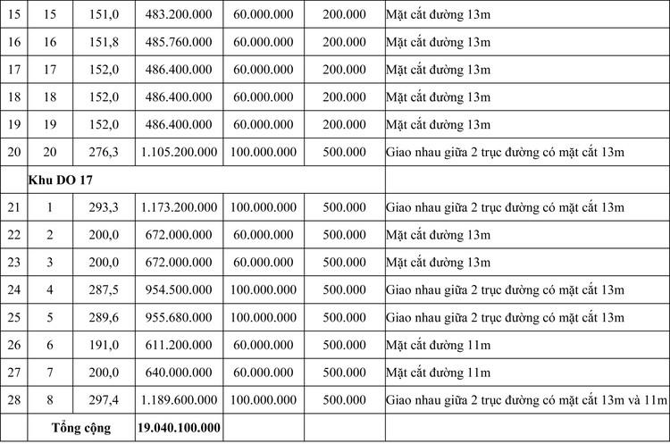 Ngày 15/8/2020, đấu giá quyền sử dụng đất tại thị xã Quảng Trị, tỉnh Quảng Trị ảnh 2