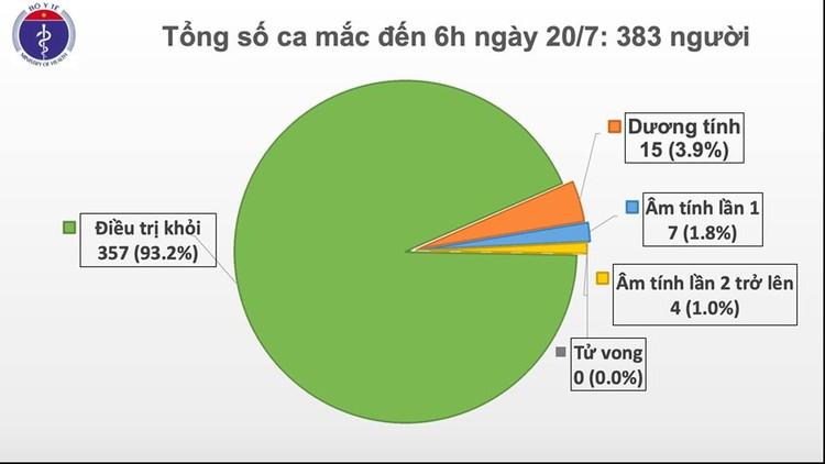 95 ngày Việt Nam không có ca lây nhiễm COVID-19 trong cộng đồng ảnh 1