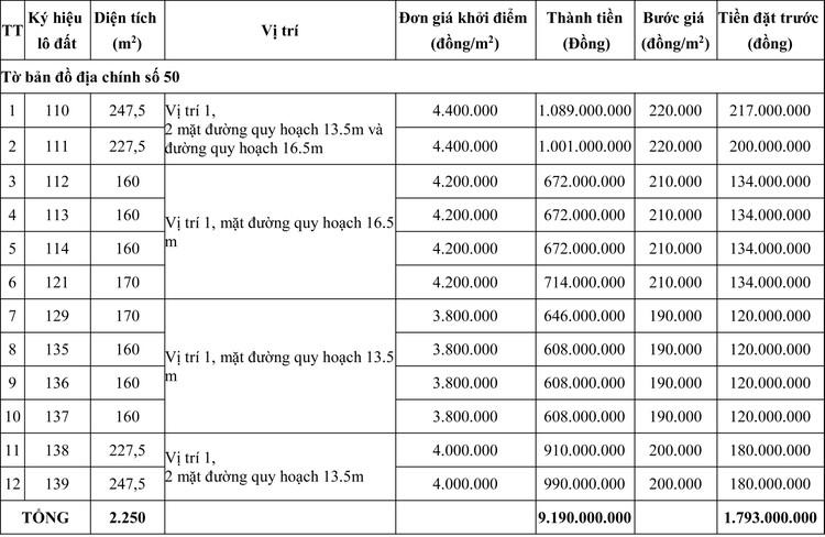 Ngày 7/8/2020, đấu giá quyền sử dụng đất tại huyện Phú Vang, tỉnh Thừa Thiên Huế  ảnh 1