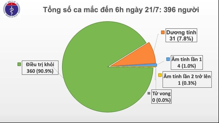 Thêm 12 ca mắc Covid-19 mới, Việt Nam có 396 trường hợp ảnh 1