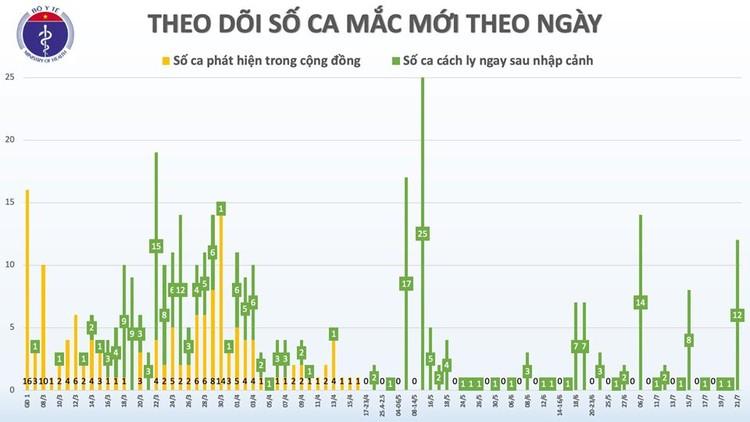 Thêm 12 ca mắc Covid-19 mới, Việt Nam có 396 trường hợp ảnh 2