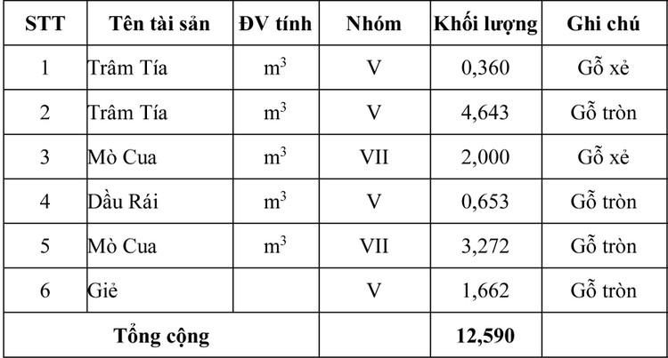 Ngày 29/7/2020, đấu giá 12,590 m3 gỗ xẻ và gỗ tròn các loại tại tỉnh Khánh Hòa ảnh 1