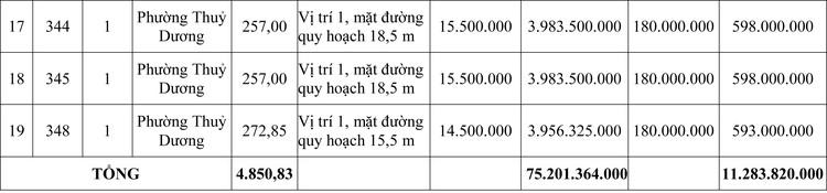 Ngày 31/7/2020, đấu giá quyền sử dụng đất tại thị xã Hương Thủy, tỉnh Thừa Thiên Huế ảnh 3
