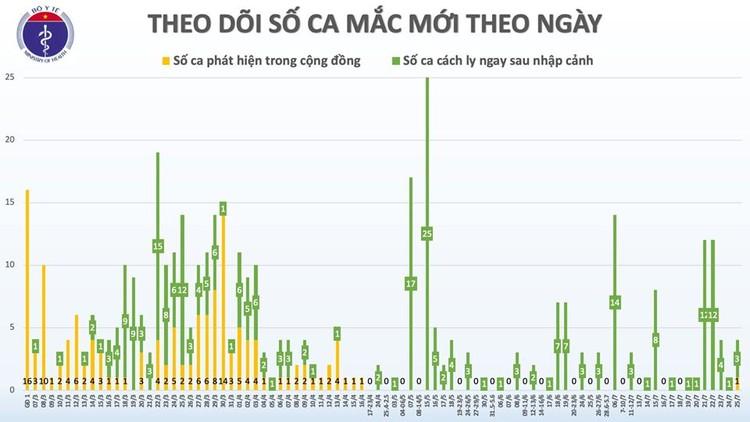 COVID-19: Thêm 2 ca bệnh, Việt Nam có 417 ca bệnh ảnh 2