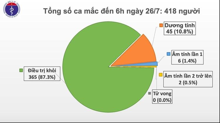 Covid-19: Phát hiện thêm 1 ca mắc mới tại Đà Nẵng, Việt Nam có 418 ca bệnh ảnh 1