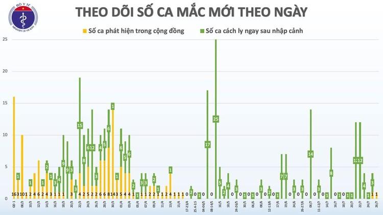 Covid-19: Phát hiện thêm 1 ca mắc mới tại Đà Nẵng, Việt Nam có 418 ca bệnh ảnh 2