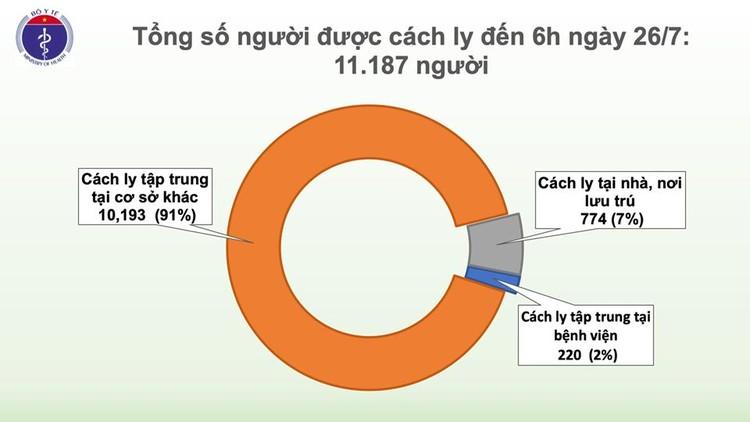 Covid-19: Phát hiện thêm 1 ca mắc mới tại Đà Nẵng, Việt Nam có 418 ca bệnh ảnh 3