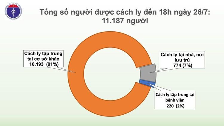 Dịch Covid 19: Phát hiện thêm 2 ca mắc tại Đà Nẵng và Quảng Ngãi ảnh 3