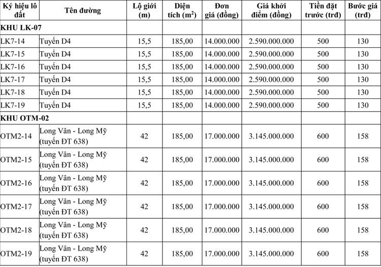 Ngày 12/9/2020, đấu giá quyền sử dụng đất tại thành phố Quy Nhơn, tỉnh Bình Định  ảnh 1