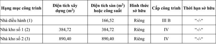 Ngày 20/8/2020, đấu giá quyền sử dụng đất tại huyện Chư Sê, tỉnh Gia Lai ảnh 1