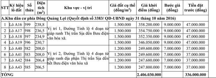 Ngày 28/8/2020, đấu giá quyền sử dụng đất tại huyện Quảng Điền, tỉnh Thừa Thiên Huế ảnh 1