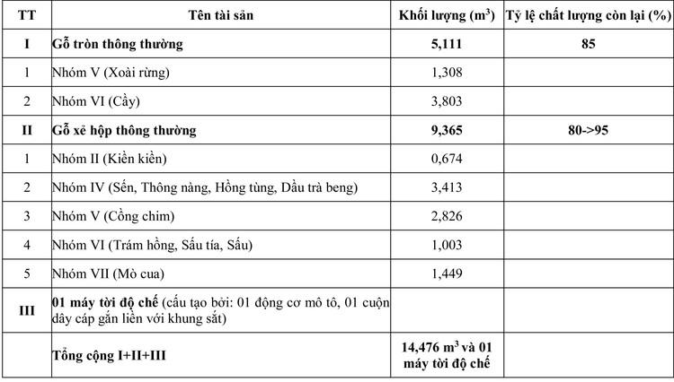Ngày 6/8/2020, đấu giá 14,476 m3 gỗ xẻ hộp, tròn các loại tại tỉnh Khánh Hòa ảnh 1