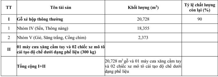 Ngày 6/8/2020, đấu giá 14,476 m3 gỗ xẻ hộp, tròn các loại tại tỉnh Khánh Hòa ảnh 2