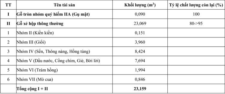 Ngày 6/8/2020, đấu giá 14,476 m3 gỗ xẻ hộp, tròn các loại tại tỉnh Khánh Hòa ảnh 3