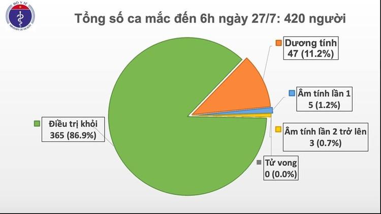 Sáng 27/7, không có ca mắc mới COVID-19, Việt Nam vẫn có 420 ca bệnh ảnh 1