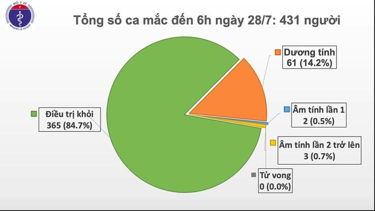 Dịch COVID-19: Sức khoẻ bệnh nhân 416, 418 trong tình trạng nặng ảnh 1