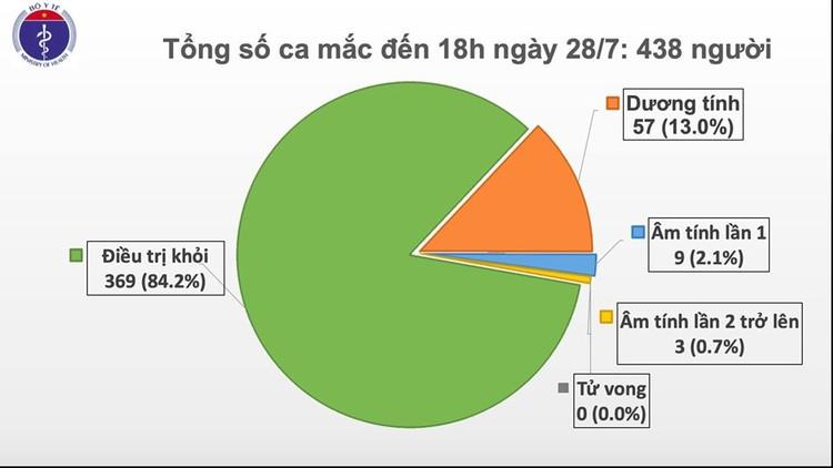 Dịch Covid 19: Đà Nẵng, Quảng Nam thêm 7 ca mắc, hiện Việt Nam có 438 ca bệnh ảnh 1