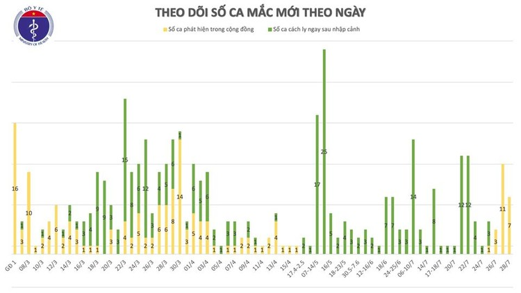 Dịch Covid 19: Đà Nẵng, Quảng Nam thêm 7 ca mắc, hiện Việt Nam có 438 ca bệnh ảnh 2