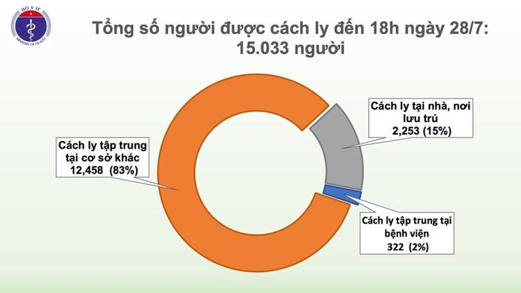 Dịch Covid 19: Đà Nẵng, Quảng Nam thêm 7 ca mắc, hiện Việt Nam có 438 ca bệnh ảnh 3