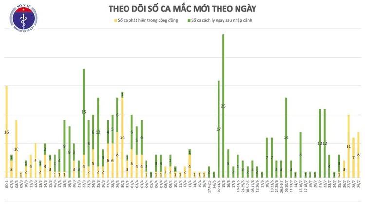 Dịch Covid 19: Thêm 8 ca mắc ở Đà Nẵng, Việt Nam có 446 ca bệnh ảnh 2
