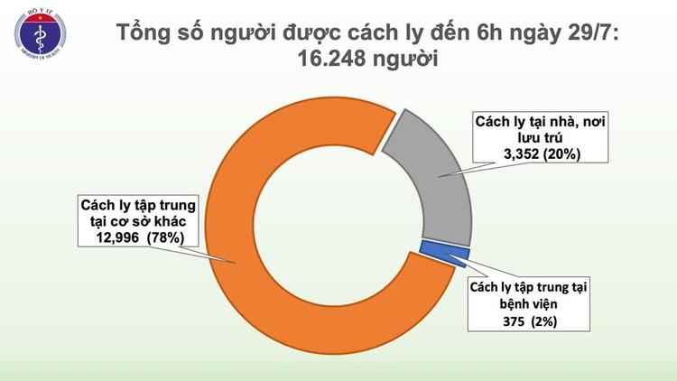 Dịch Covid 19: Thêm 8 ca mắc ở Đà Nẵng, Việt Nam có 446 ca bệnh ảnh 3