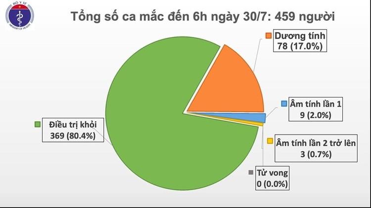 Covid 19: Thêm 9 ca mắc ở Hà Nội và Đà Nẵng nâng tổng số ca nhiễm cộng đồng lên 43 ảnh 1