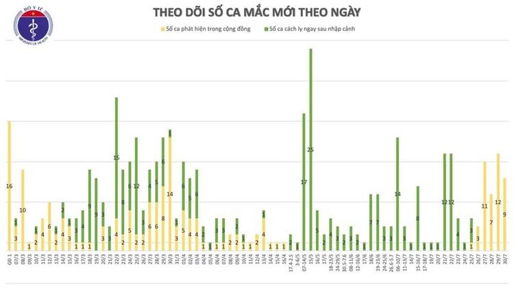 Covid 19: Thêm 9 ca mắc ở Hà Nội và Đà Nẵng nâng tổng số ca nhiễm cộng đồng lên 43 ảnh 2