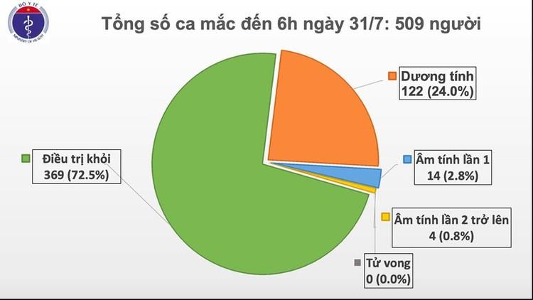 Dịch Covid 19: Thêm 45 ca mắc tại Đà Nẵng, Việt Nam có 509 ca bệnh ảnh 1