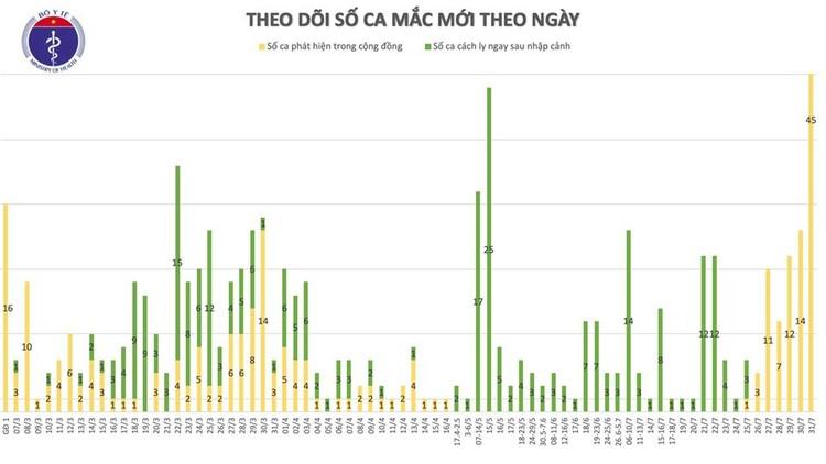 Dịch Covid 19: Thêm 45 ca mắc tại Đà Nẵng, Việt Nam có 509 ca bệnh ảnh 2