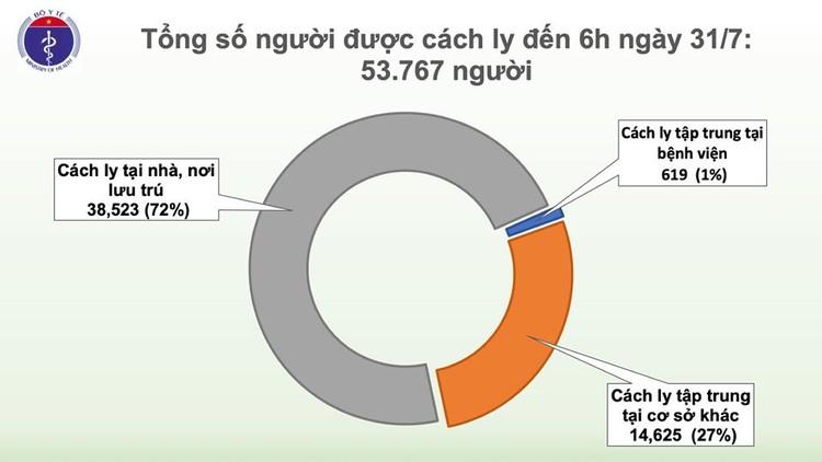 Dịch Covid 19: Thêm 45 ca mắc tại Đà Nẵng, Việt Nam có 509 ca bệnh ảnh 3