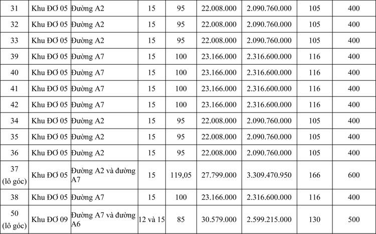 Ngày 22/8/2020, đấu giá quyền sử dụng đất tại thành phố Quy Nhơn, tỉnh Bình Định  ảnh 2