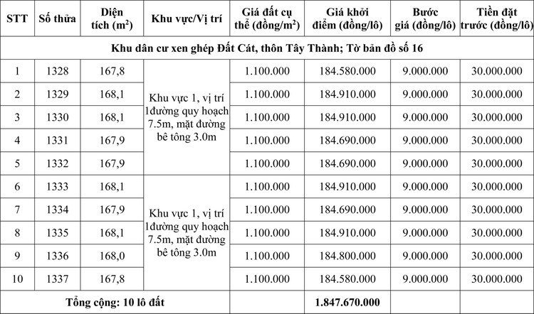 Ngày 20/8/2020, đấu giá quyền sử dụng đất tại huyện Quảng Điền, tỉnh Thừa Thiên Huế  ảnh 1