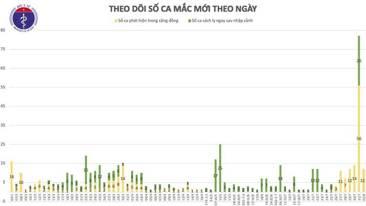 Dịch Covid 19: Thêm 12 ca mắc virus SARS-CoV-2 tại Quảng Nam và Đà Nẵng, Việt Nam có 558 ca bệnh ảnh 1