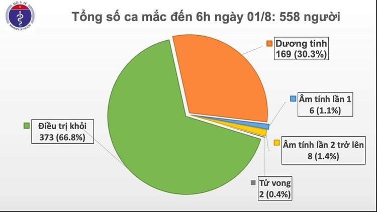 Dịch Covid 19: Thêm 12 ca mắc virus SARS-CoV-2 tại Quảng Nam và Đà Nẵng, Việt Nam có 558 ca bệnh ảnh 2
