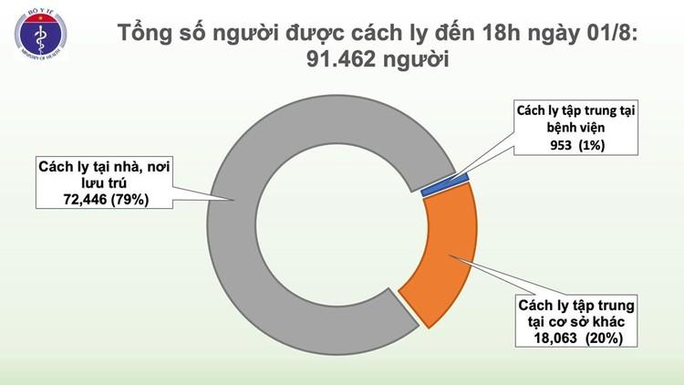 Dịch COVID-19: Thêm 28 ca nhiễm virus SARS-CoV-2, Việt Nam có 586 ca bệnh ảnh 2