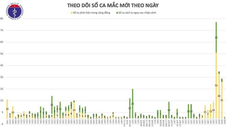 Dịch COVID-19: Thêm 1 ca mắc mới SARS-CoV-2 ở Quảng Ngãi ảnh 2