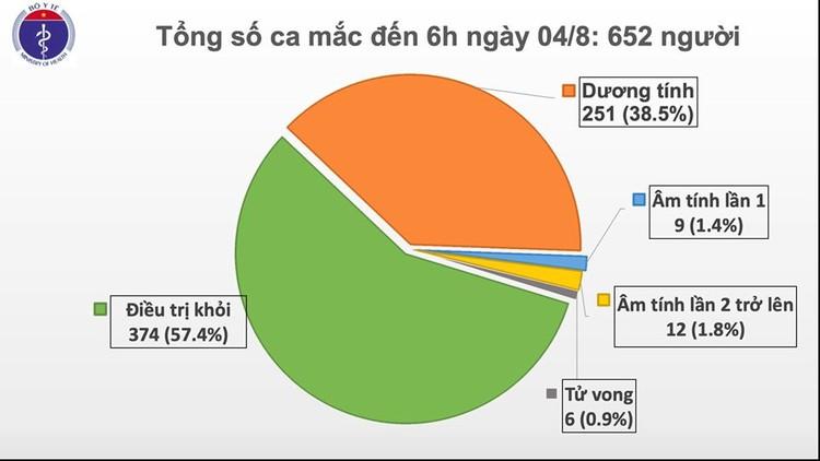 Dịch COVID-19: Thêm 10 ca mắc mới tại Đà Nẵng 7 ca và Quảng Nam 3 ca, Việt Nam có 652 ca ảnh 1