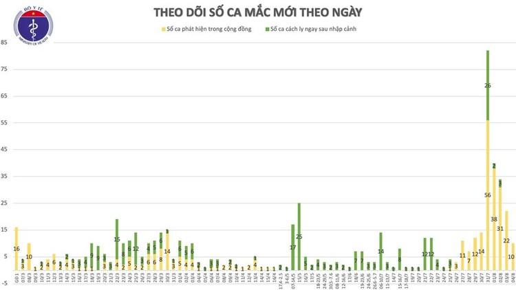 Dịch COVID-19: Thêm 10 ca mắc mới tại Đà Nẵng 7 ca và Quảng Nam 3 ca, Việt Nam có 652 ca ảnh 2